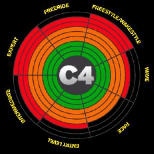 Ozone C4 2013